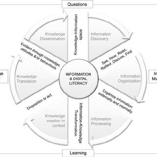 The conceptual framework presented to experts in the