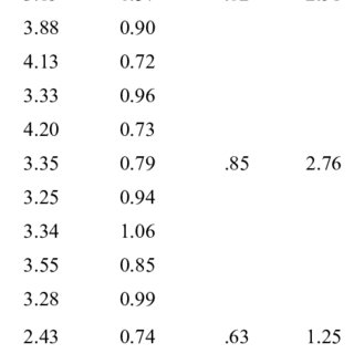 (PDF) The psychometric properties of the Evidence-Based