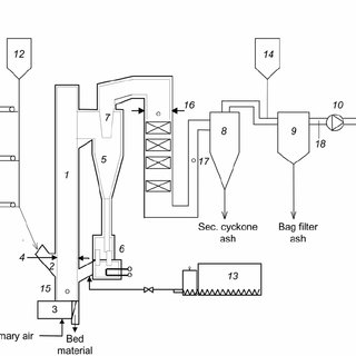 (PDF) Characterisation of Fuels and Fly Ashes from Co