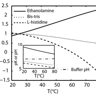 Figure S-2. Predicted electrophoretic mobility versus