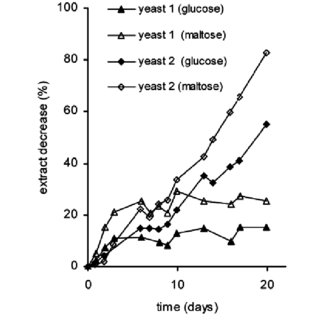 (PDF) Influence of the sugar composition of the added