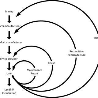 (PDF) Ecodesign for a Circular Economy: Regulating and