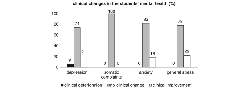 Long-term clinical changes in the students' mental health