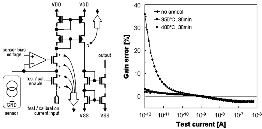 Left: simplified schematic diagram of a sensor site test
