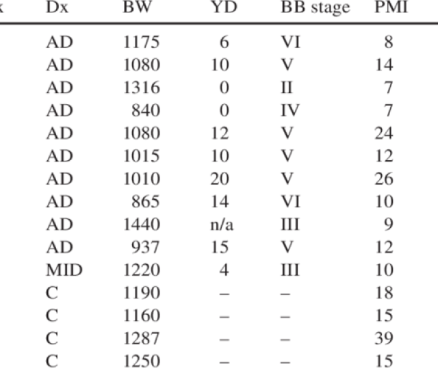 Results For  Brains Ad Alzheimers Disease Mid Multi Infarct Dementia Yd