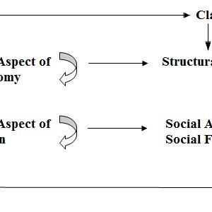 (PDF) Class as Noun: A Critical Examination Class as Noun