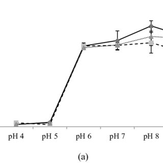 Effect of pH on bacterial growth rate (a) and sulphur
