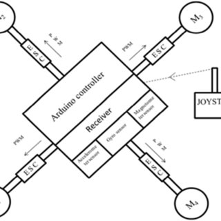 (PDF) Modeling and simulation of quadcopter using PID
