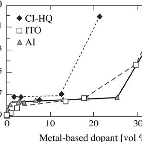 Conductivity of PCLC composites doped with CI-HQ, ITO, and