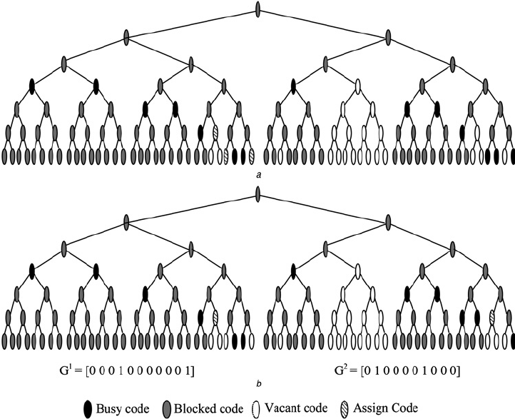 Status of code tree used for comparison a Grouped multi
