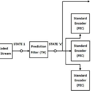 (PDF) Hybrid error correction method using HEVC standard