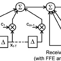 (PDF) A 19Gb/s serial link receiver with both 4-tap FFE