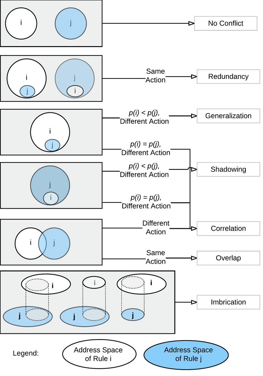 hight resolution of venn diagram showing address space overlap and flow rule conflicts