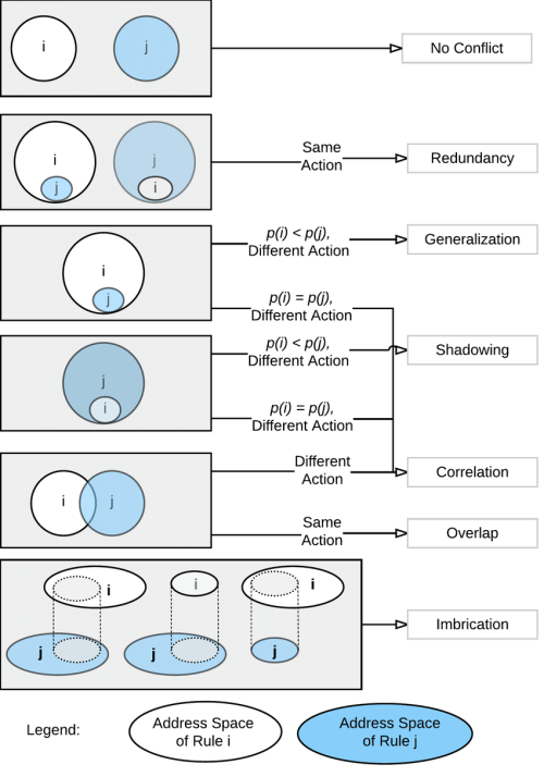 small resolution of venn diagram showing address space overlap and flow rule conflicts