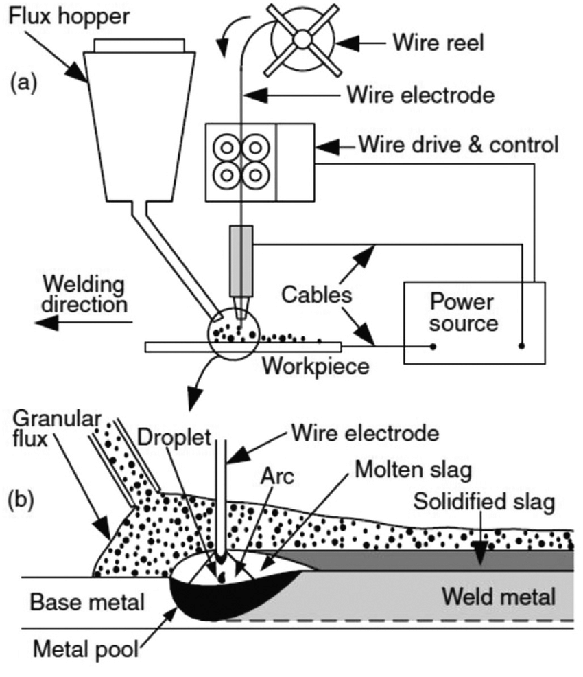Schematic diagram of the submerged arc welding presenting