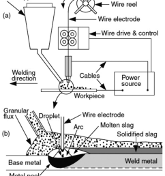 schematic diagram of the submerged arc welding presenting a system elements  [ 850 x 986 Pixel ]
