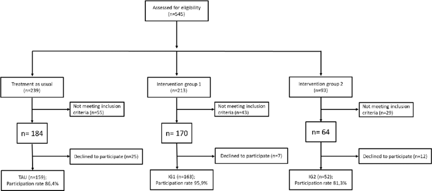 Trial flow chart describing the recruitment process of all