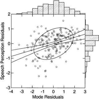 Speech perception tests ordered by average score and