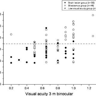 (PDF) Subnormal visual perception in school-aged ex