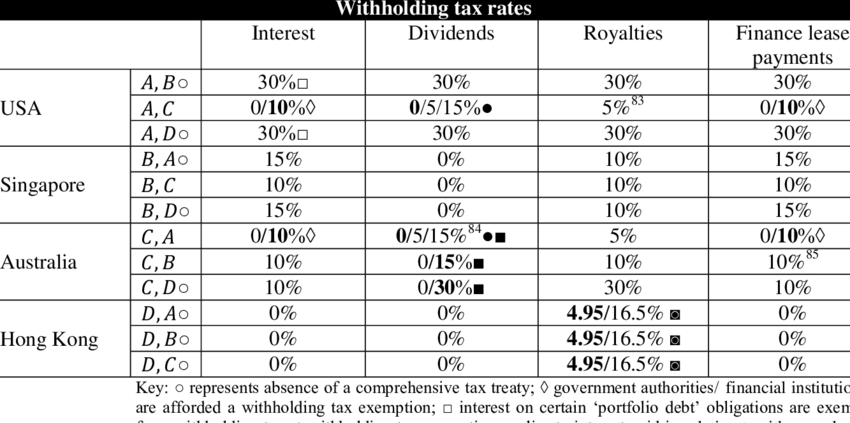 Overview of withholding tax rates between USA, Singapore