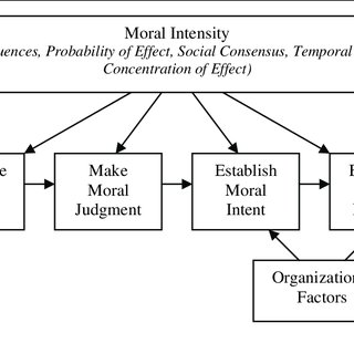 The Issue-Contingent Model of Ethical Decision Making