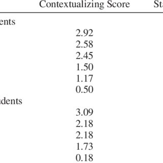 Rating metric for focus student's use of contextualizing