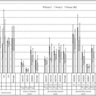 RAI1 copy number analysis. (A) Representative images of