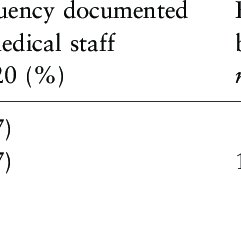(PDF) An audit of the adequacy of acute wound care