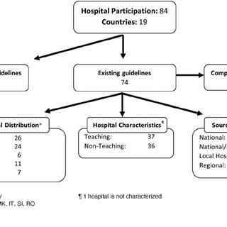 (PDF) Variation in paediatric hospital antibiotic