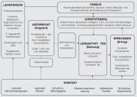 Abbildung 3: Angebots-Nutzungs-Modell des Unterrichts ...