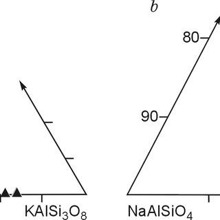 Di-Ae-Hd (diopside-aegirine-hedenbergite) composition