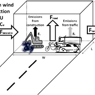 (PDF) Degradation in urban air quality from construction