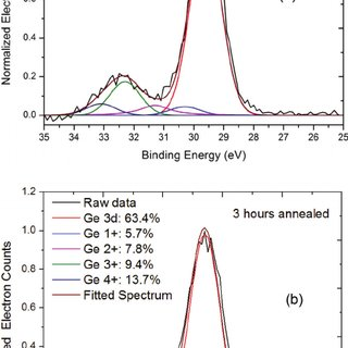 Germanium oxide chemical states fitting analysis applied