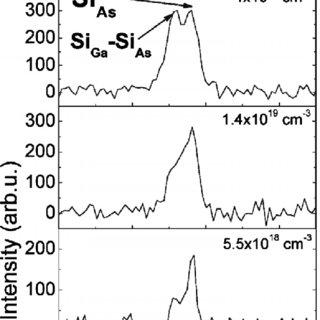 (PDF) Compensation mechanism in silicon-doped gallium