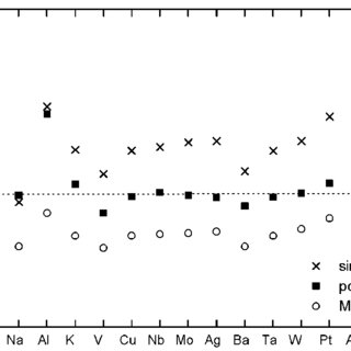 Structural composition of ADI in dependence on the length