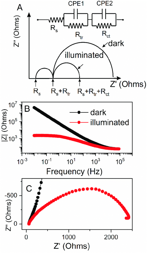 small resolution of theoretical impedance spectra and an electrical equivalent circuit representing distribution of the resistance in photoelectrochemical cell