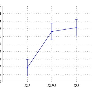 ANOVA analysis of the relationship in the activity of the