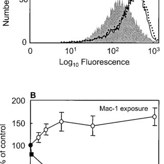(PDF) Proinflammatory Activity of a Cecropin-Like