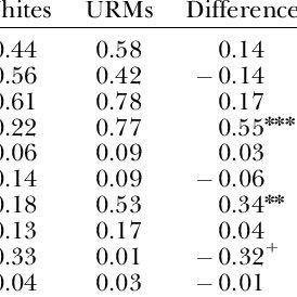 (PDF) 'How Do I Bring Diversity?' Race and Class in the