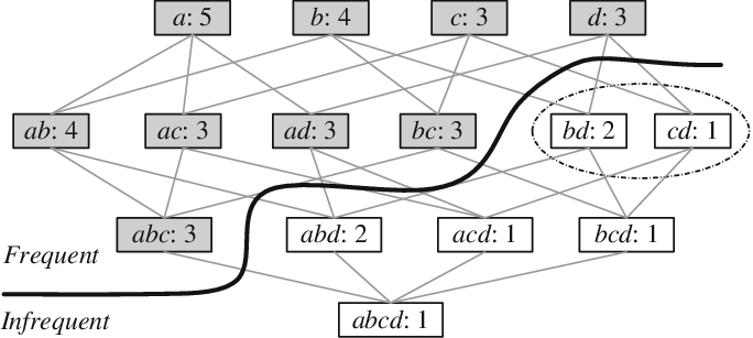 Example of frequent sets, infrequent sets, and sets on