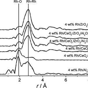 Rh K-edge XANES spectra for 4 wt % Rh catalysts: a) Rh