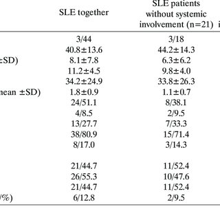 Main clinical and laboratory differences in SLE patients