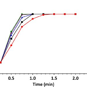 Effects of different durations of pre-oxygenation on A