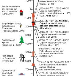 ages of the kaali impact crater proposed in the literature along with download scientific diagram [ 736 x 1129 Pixel ]
