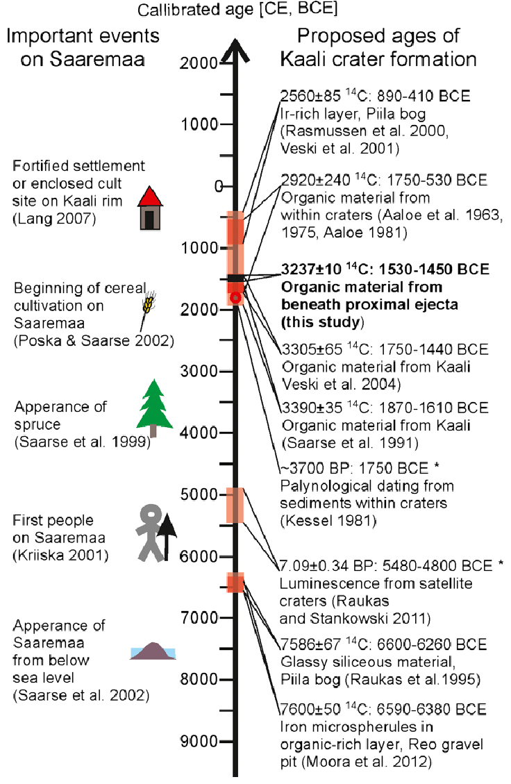 medium resolution of ages of the kaali impact crater proposed in the literature along with download scientific diagram