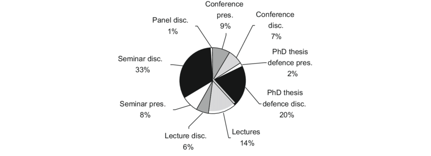 Distribution of event types in the ELFA corpus