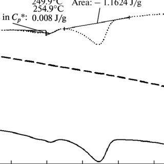 Determination of the fictive temperature T f from