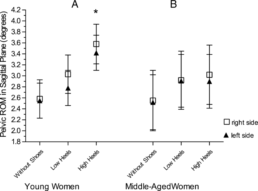 Effects of heel height on pelvic ROM during gait in the