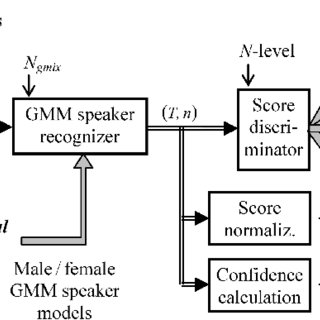 (PDF) GMM Classification of Text-to-Speech Synthesis