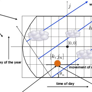 (PDF) A Stochastic Model for Solar Photo-Voltaic Power for